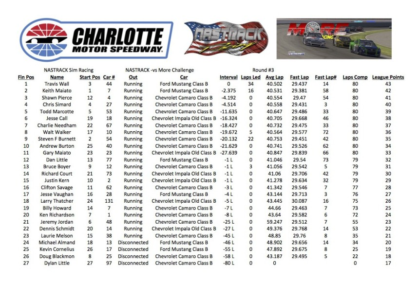 NASTRACK -vs- MORE Race 3 - Charlotte