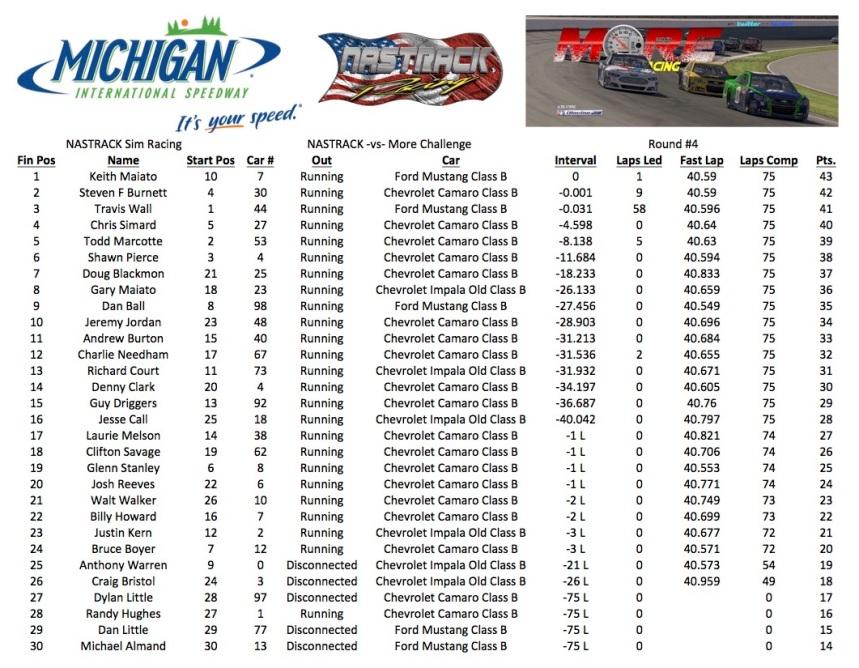 Michigan Results pic